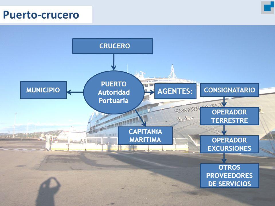 PUERTO Autoridad Portuaria OTROS PROVEEDORES DE SERVICIOS