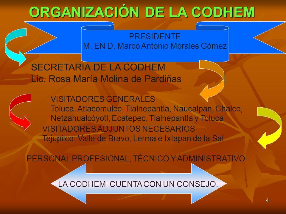 ORGANIZACIÓN DE LA CODHEM