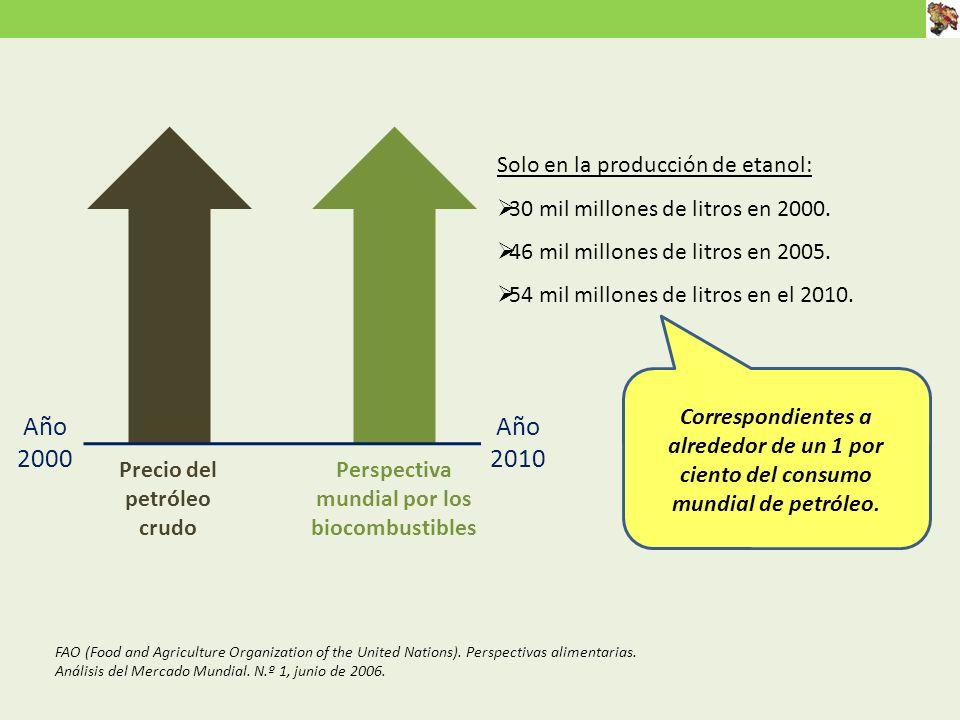 Precio del petróleo crudo Perspectiva mundial por los biocombustibles