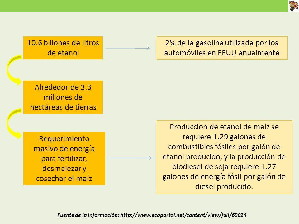 10.6 billones de litros de etanol