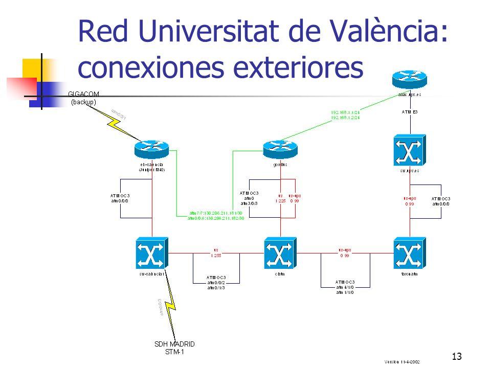 Red Universitat de València: conexiones exteriores