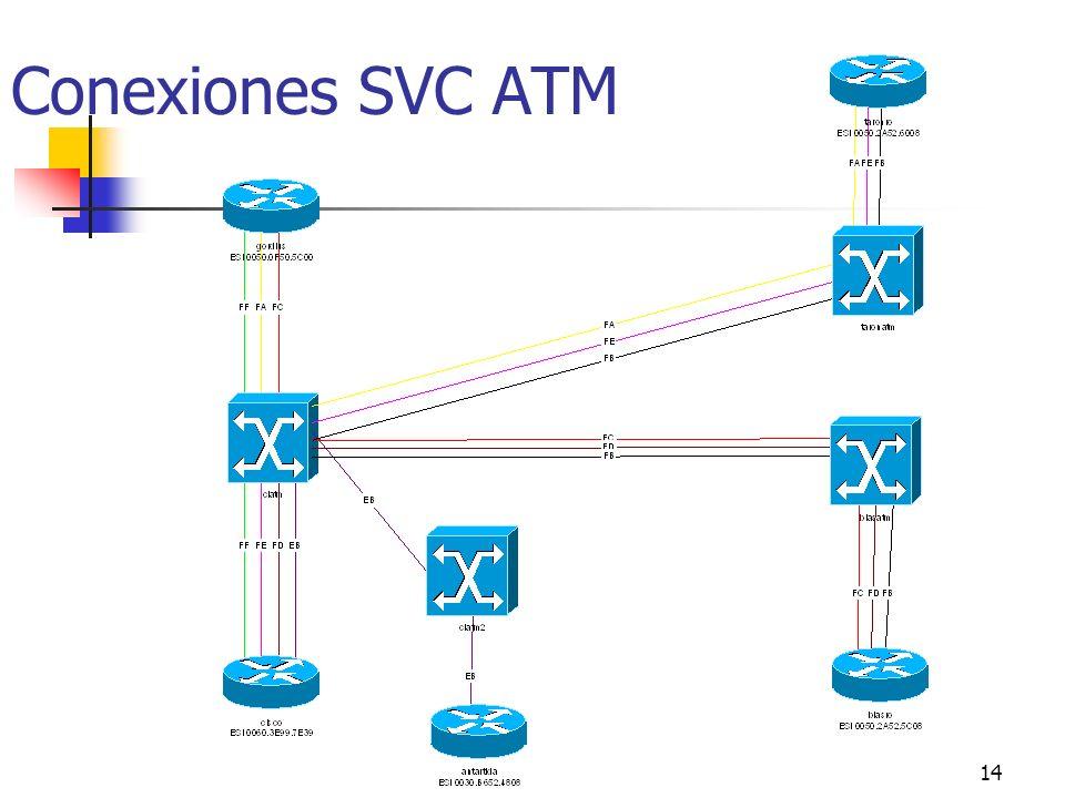 Conexiones SVC ATM