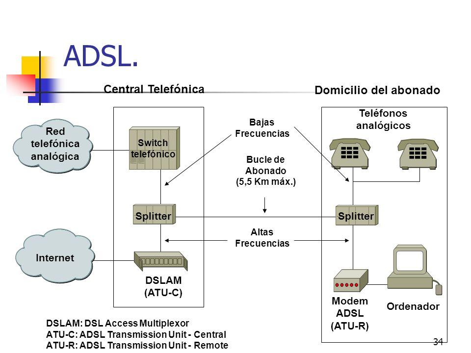 ADSL. Central Telefónica Domicilio del abonado Teléfonos analógicos