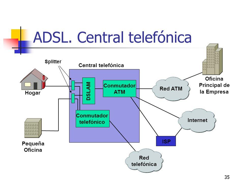ADSL. Central telefónica