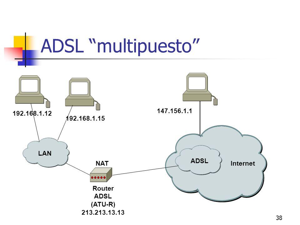 ADSL multipuesto 147.156.1.1 192.168.1.12 192.168.1.15 LAN ADSL ADSL
