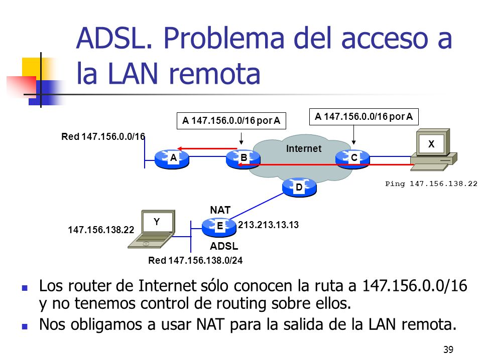 ADSL. Problema del acceso a la LAN remota