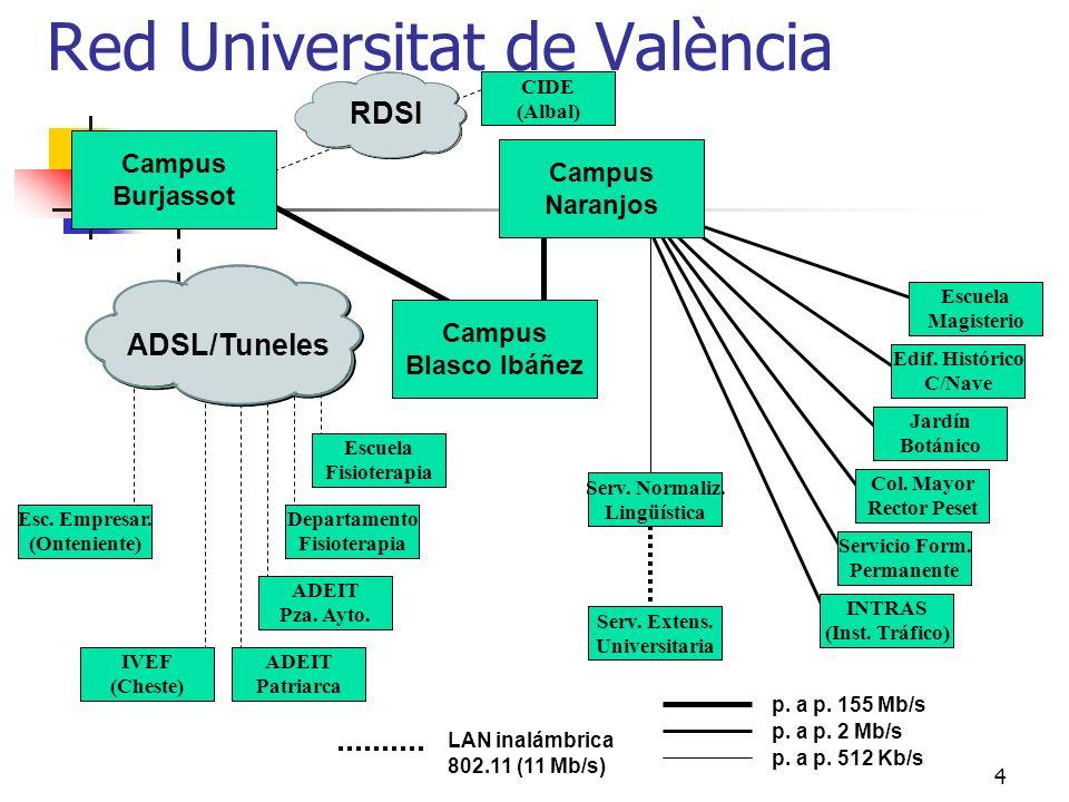 Red Universitat de València