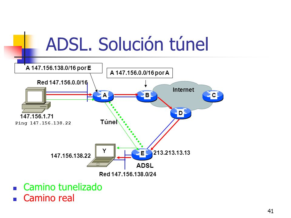 ADSL. Solución túnel Camino tunelizado Camino real Túnel ADSL