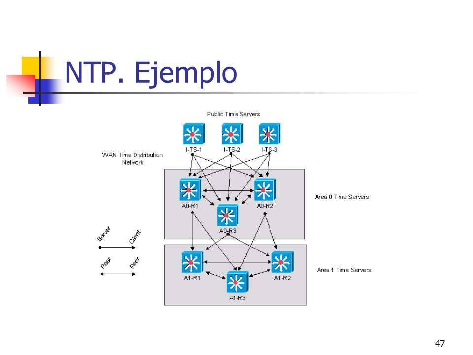 NTP. Ejemplo