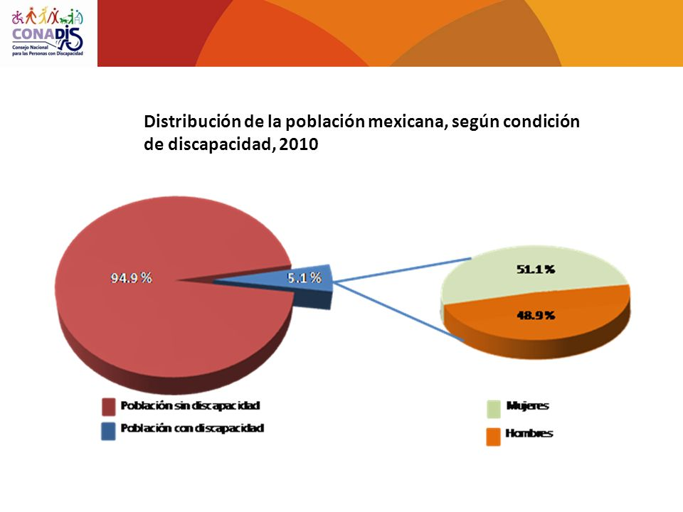 Distribución de la población mexicana, según condición de discapacidad, 2010