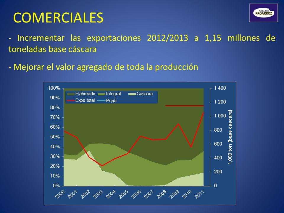 COMERCIALES - Incrementar las exportaciones 2012/2013 a 1,15 millones de toneladas base cáscara.