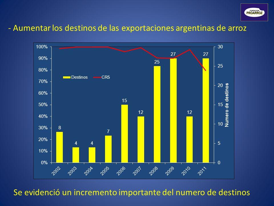 - Aumentar los destinos de las exportaciones argentinas de arroz