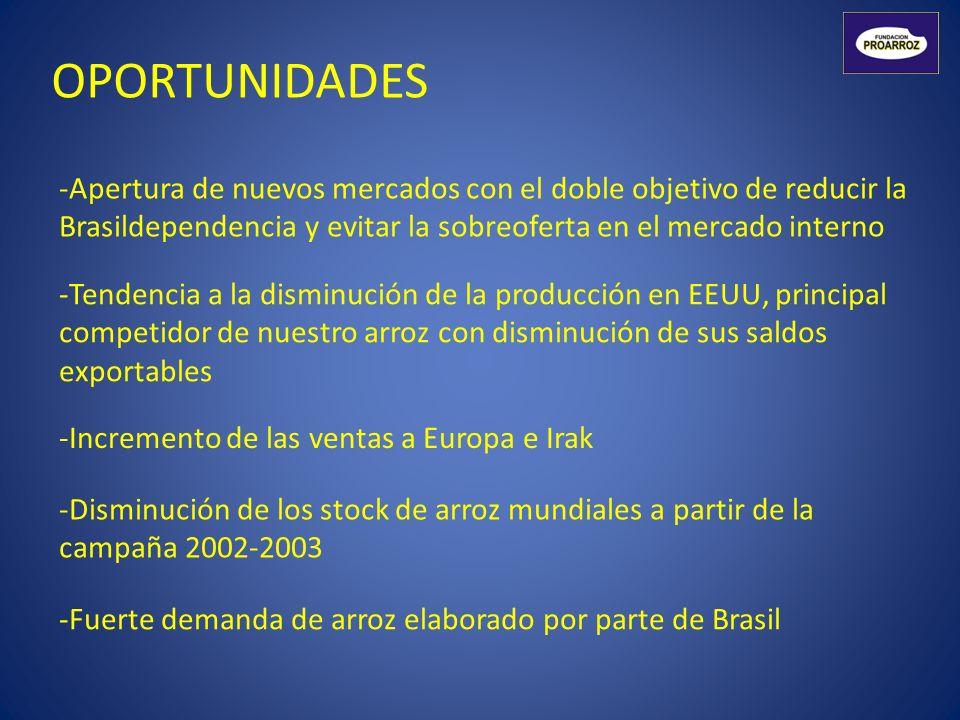 OPORTUNIDADES Apertura de nuevos mercados con el doble objetivo de reducir la Brasildependencia y evitar la sobreoferta en el mercado interno.