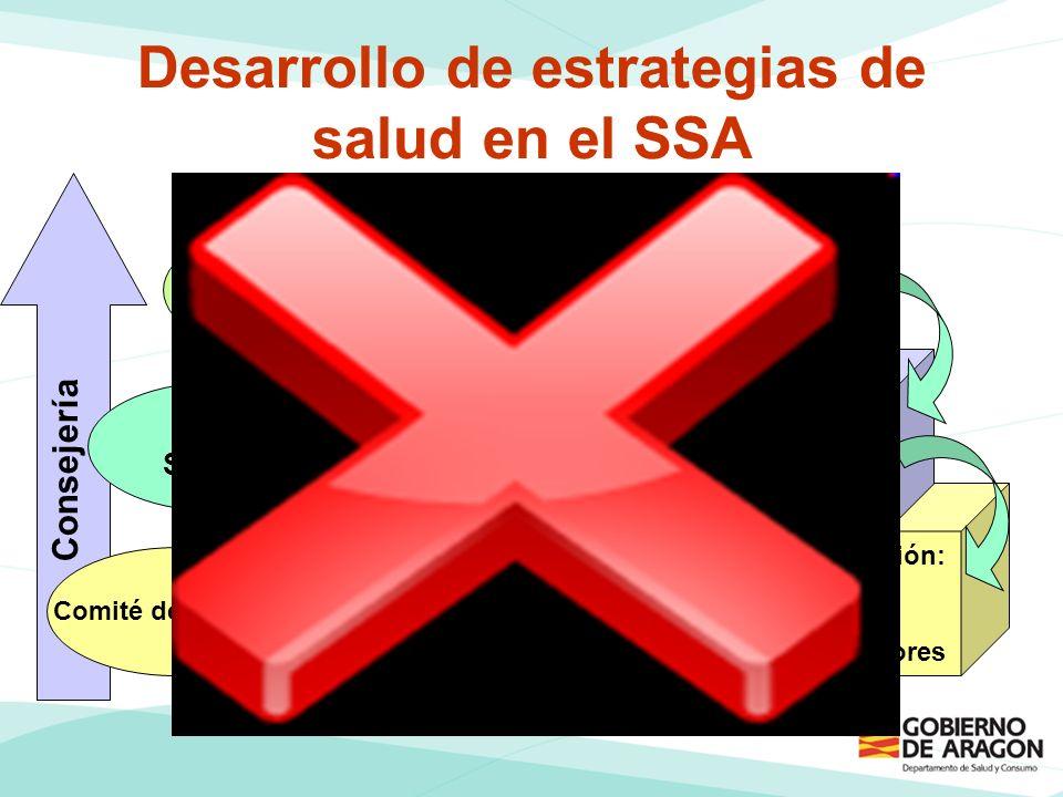 Desarrollo de estrategias de salud en el SSA