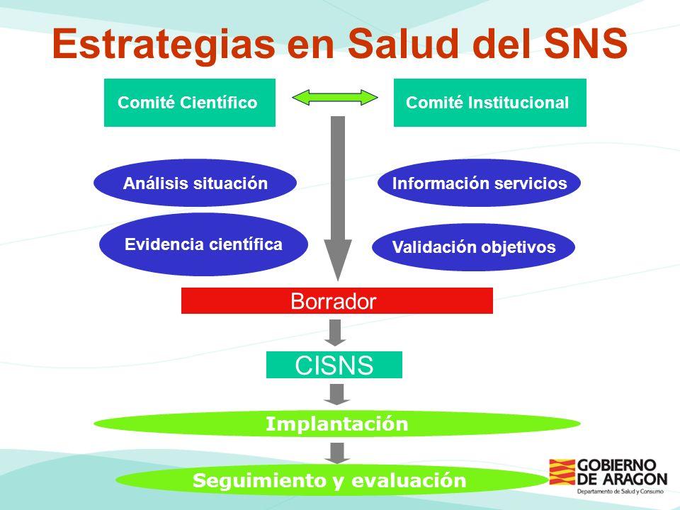 Estrategias en Salud del SNS