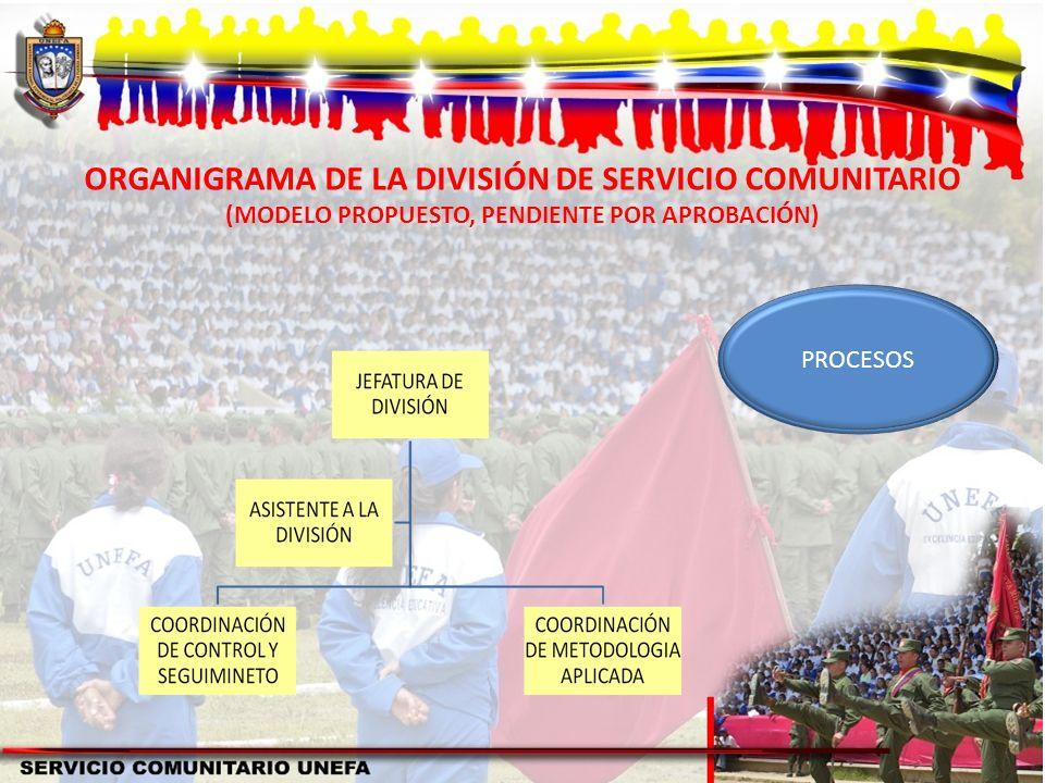 ORGANIGRAMA DE LA DIVISIÓN DE SERVICIO COMUNITARIO (MODELO PROPUESTO, PENDIENTE POR APROBACIÓN)