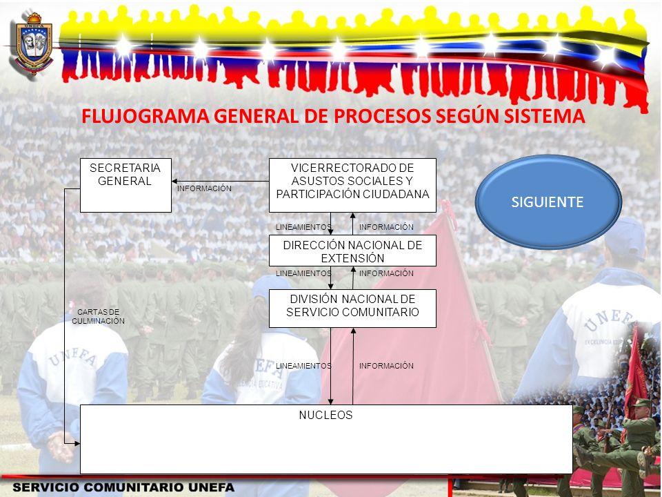 FLUJOGRAMA GENERAL DE PROCESOS SEGÚN SISTEMA