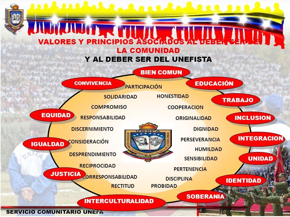 VALORES Y PRINCIPIOS ASOCIADOS AL DEBER SER DE LA COMUNIDAD
