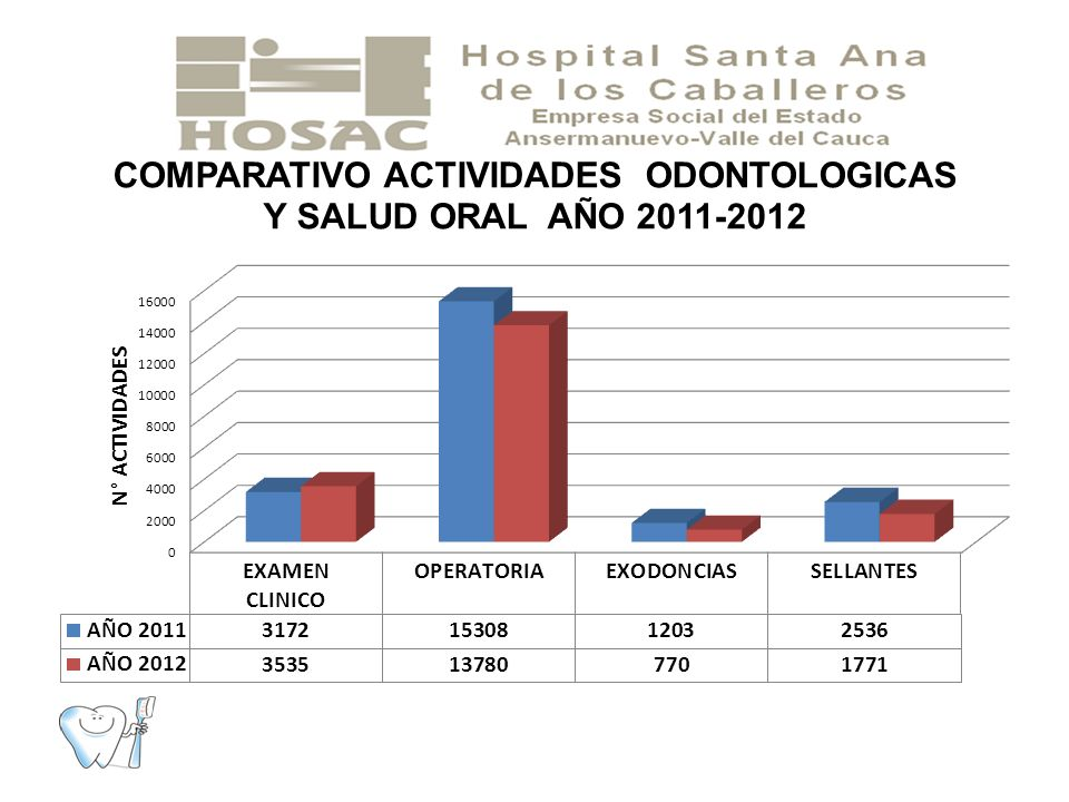 Durante el año 2012 se observa una disminución de las actividades odontológicas , debido a la disminución de oferta de odontólogos durante el segundo trimestre y a la inasistencia de los pacientes a las citas programadas.