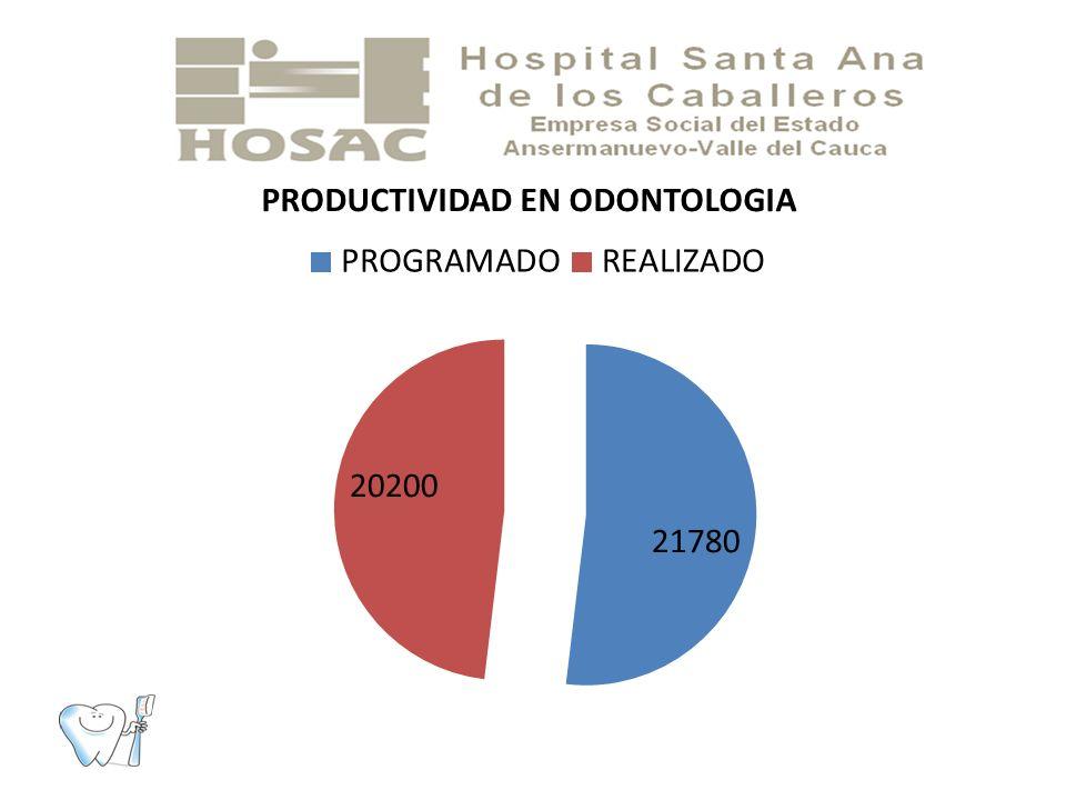 La productividad en odontología fue del 93%, se programó realizar 21780 actividades, y se realizó 20200 .