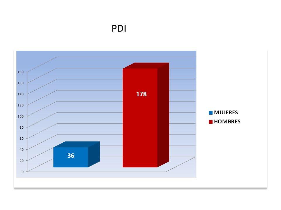 PDI TOTAL: 214 PDI 37
