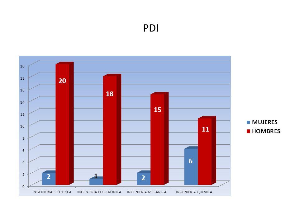 PDI Podemos poner el ejemplo de los siguientes departamentos.