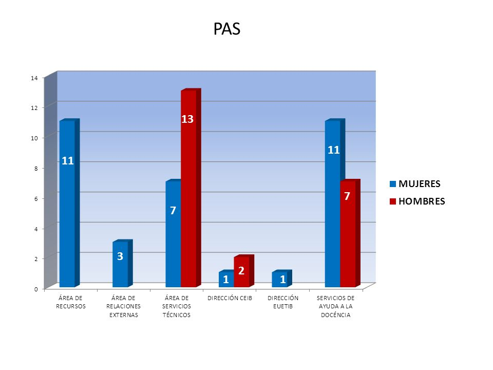 PAS TOTAL : 56 PAS