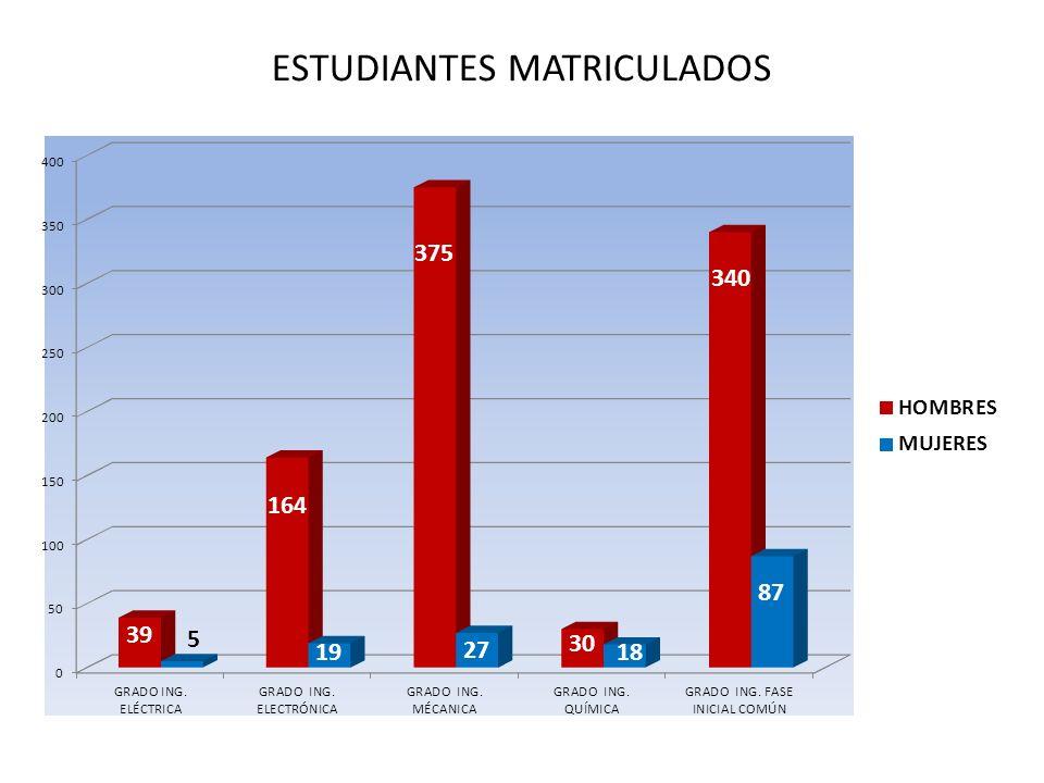 ESTUDIANTES MATRICULADOS