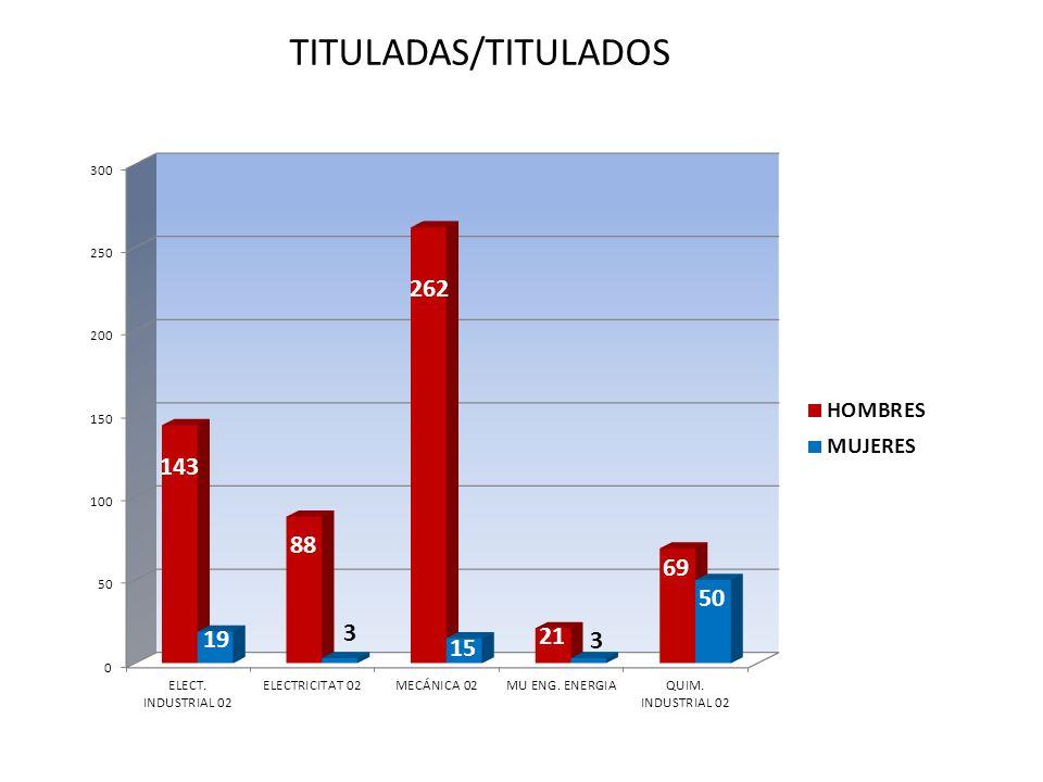 TITULADAS/TITULADOS Curso 2009/2010