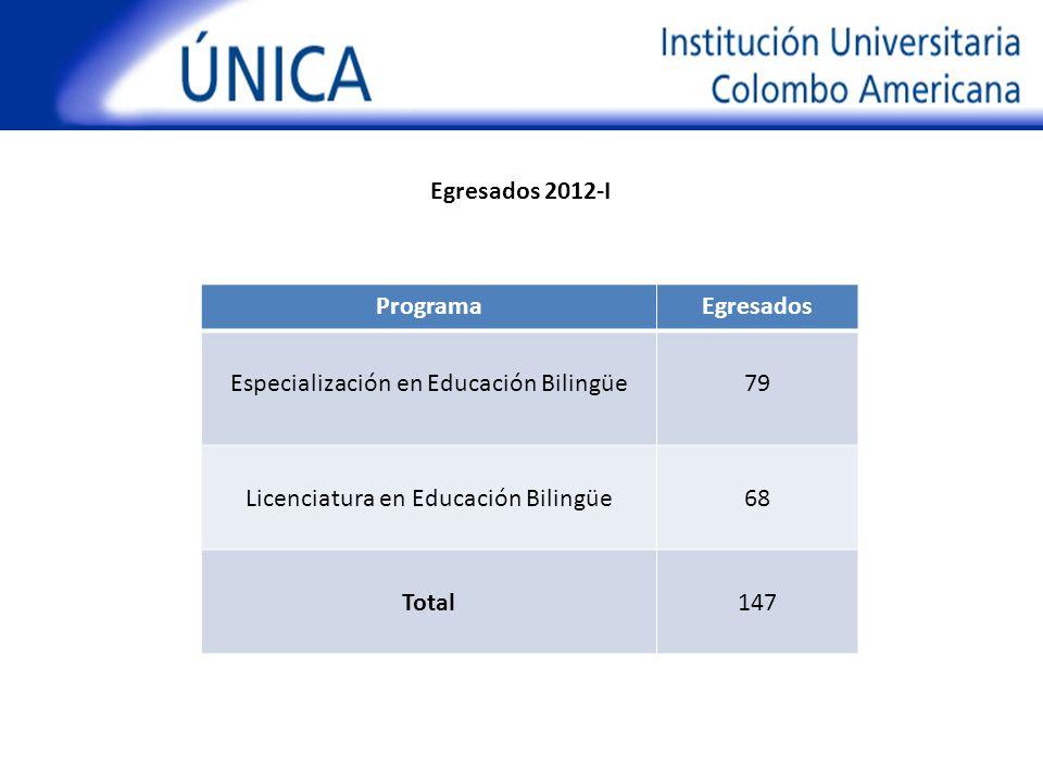Egresados 2012-I Programa Egresados Total