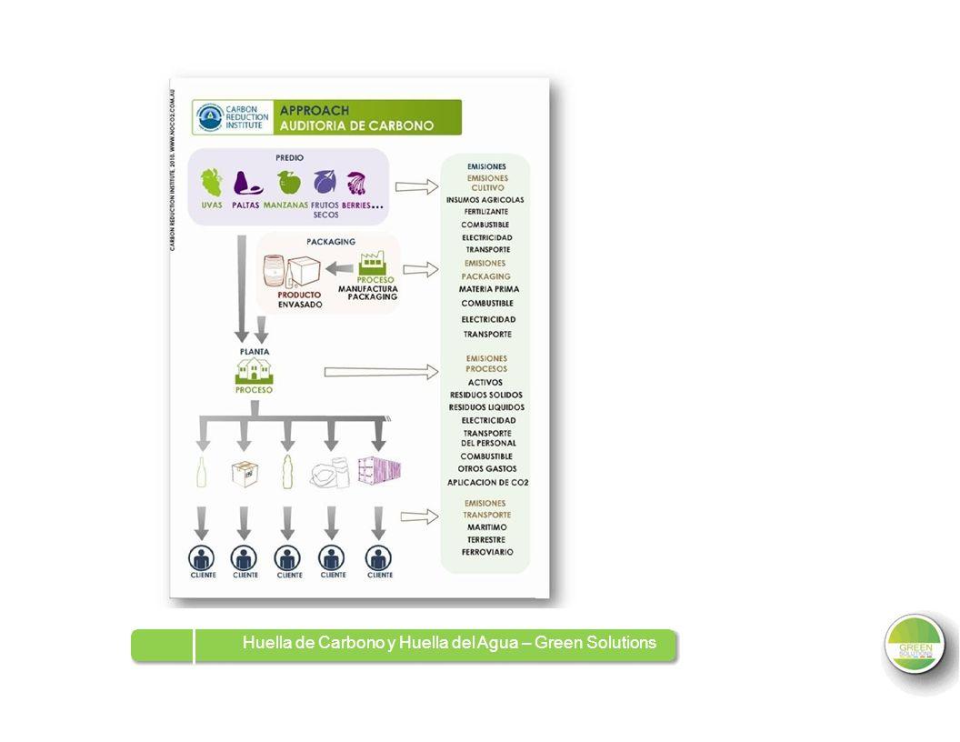 Huella de Carbono y Huella del Agua – Green Solutions