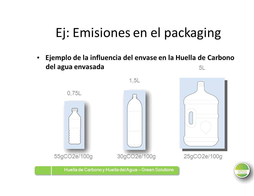 Ej: Emisiones en el packaging