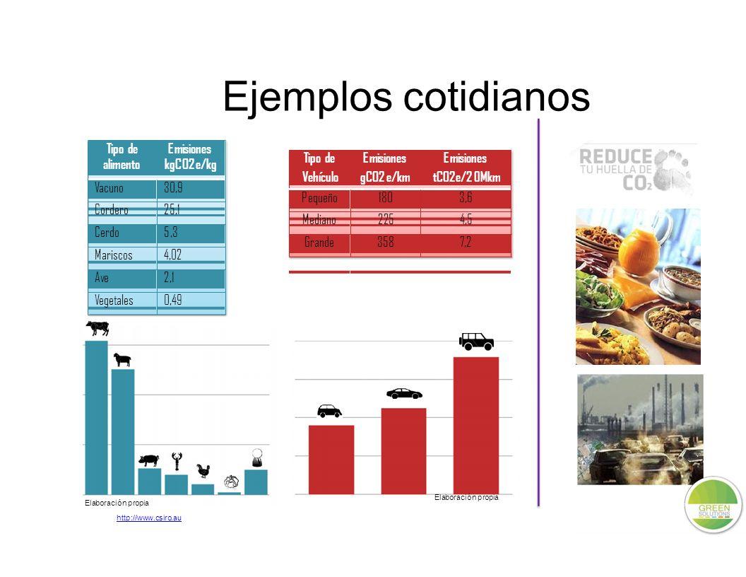 Ejemplos cotidianos Vehículo gCO2 e/km tCO2e/2 0Mkm