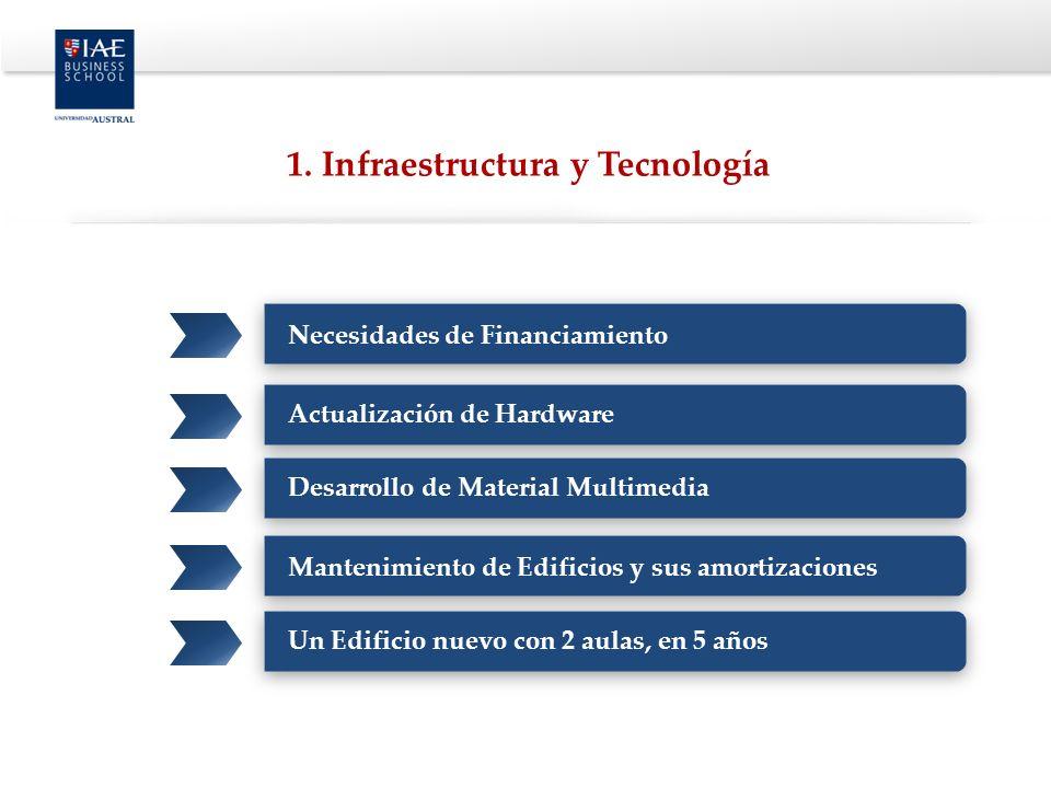 1. Infraestructura y Tecnología