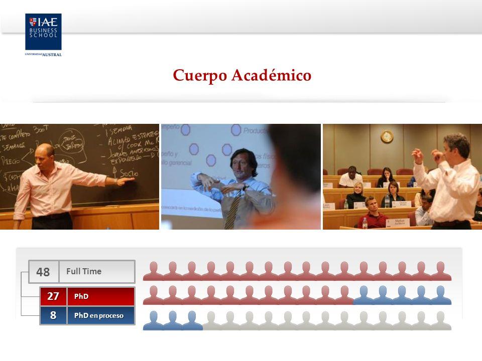 Cuerpo Académico 48 Full Time 27 PhD 8 PhD en proceso