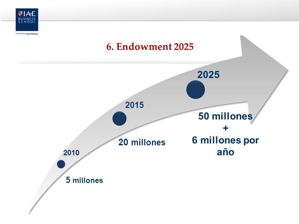 6. Endowment 2025 2025 50 millones + 6 millones por año 20 millones