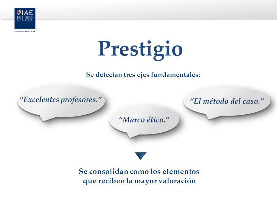 Prestigio Se detectan tres ejes fundamentales: Se consolidan como los elementos que reciben la mayor valoración.