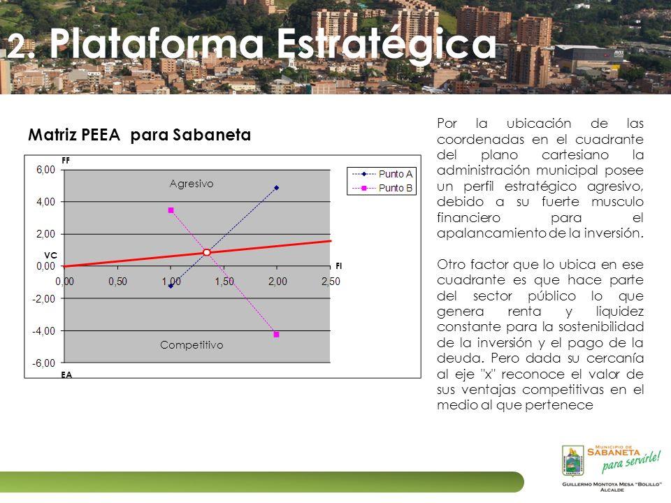 2. Plataforma Estratégica