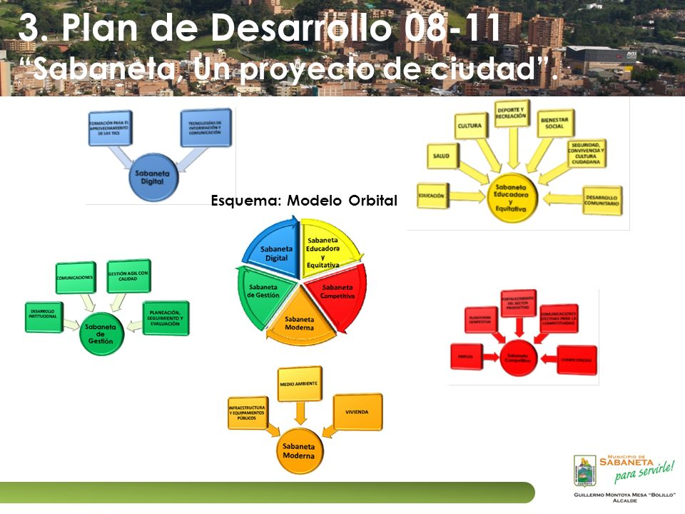 3. Plan de Desarrollo 08-11 Sabaneta, Un proyecto de ciudad .