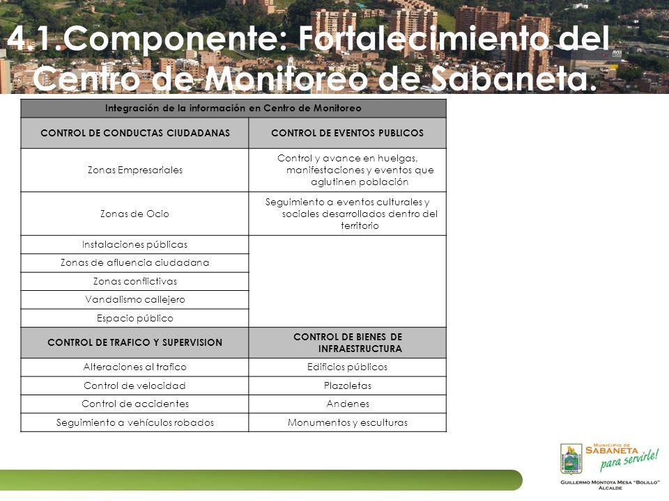 4.1.Componente: Fortalecimiento del Centro de Monitoreo de Sabaneta.