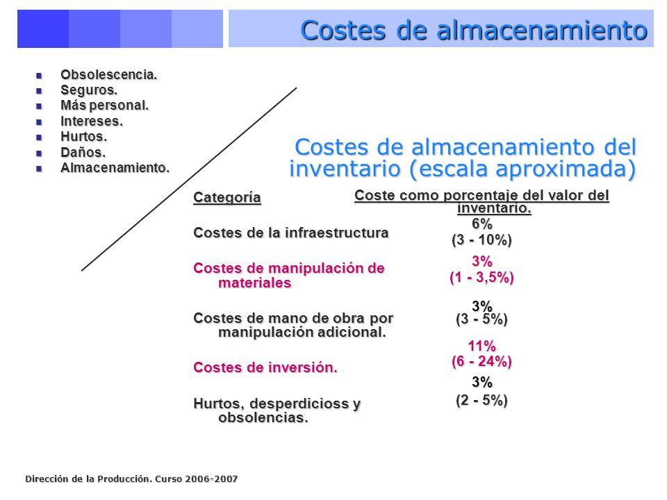 Costes de almacenamiento