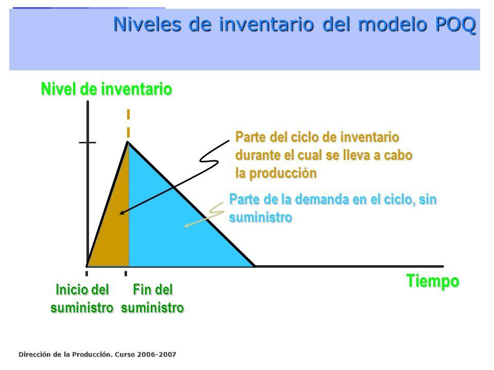 Niveles de inventario del modelo POQ