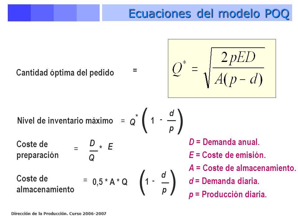 Ecuaciones del modelo POQ