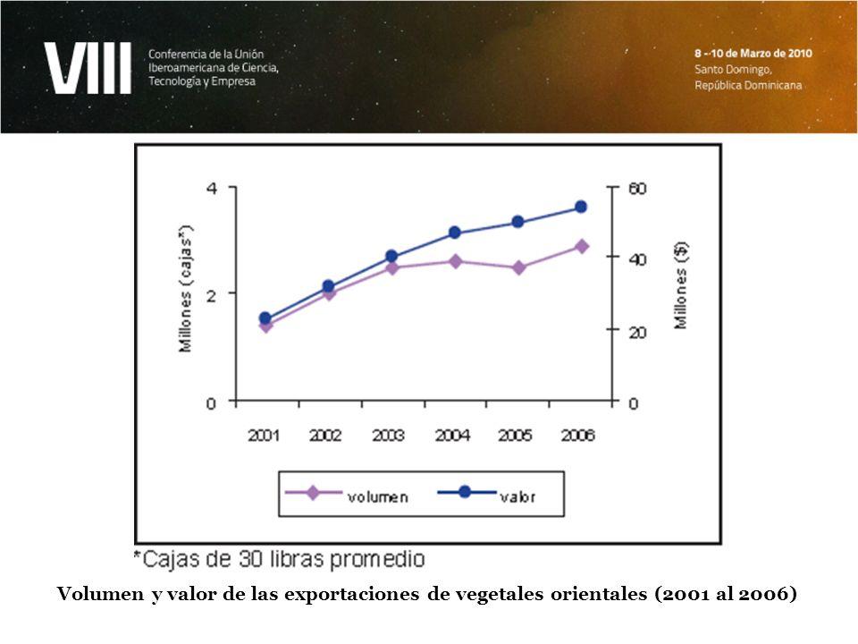 Volumen y valor de las exportaciones de vegetales orientales (2001 al 2006)