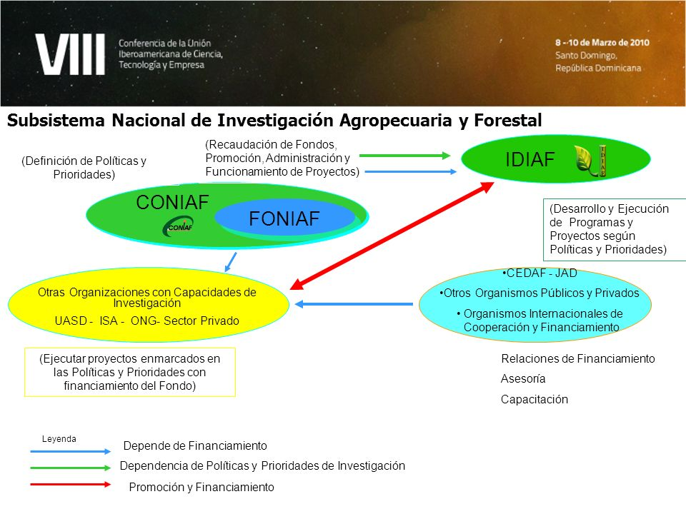 Subsistema Nacional de Investigación Agropecuaria y Forestal