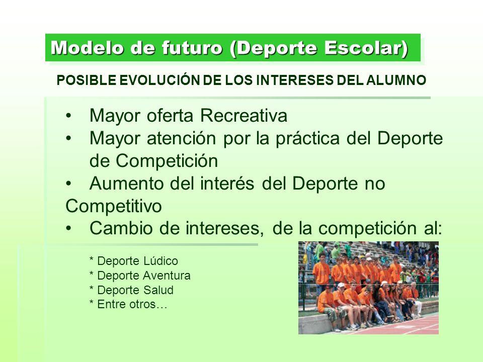 Modelo de futuro (Deporte Escolar)