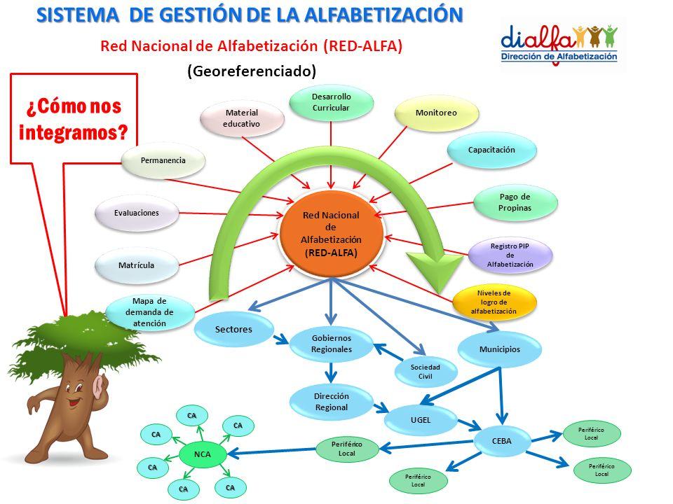SISTEMA DE GESTIÓN DE LA ALFABETIZACIÓN