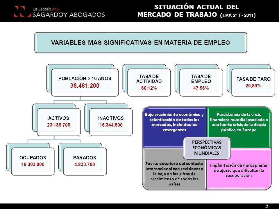 MERCADO DE TRABAJO (EPA 2º T - 2011)