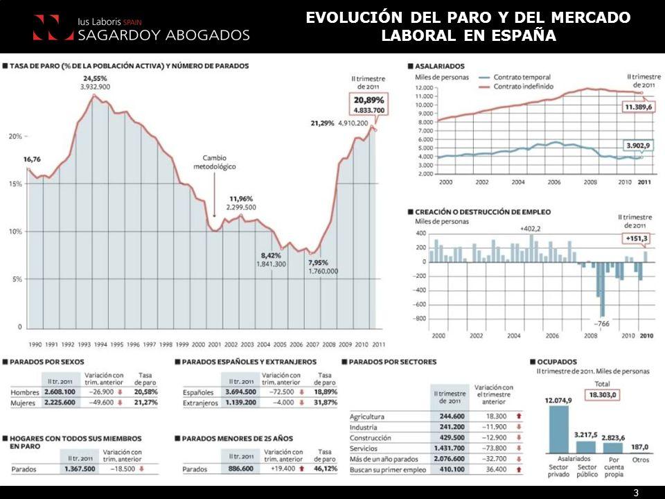 EVOLUCIÓN DEL PARO Y DEL MERCADO LABORAL EN ESPAÑA