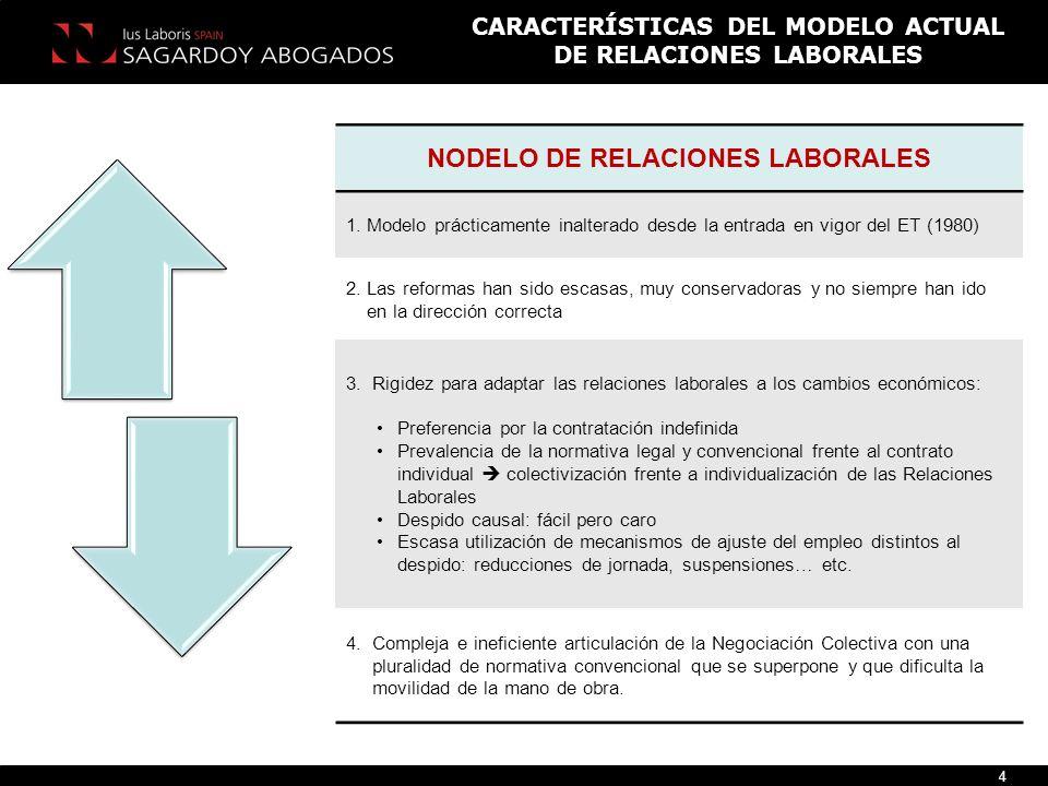 NODELO DE RELACIONES LABORALES